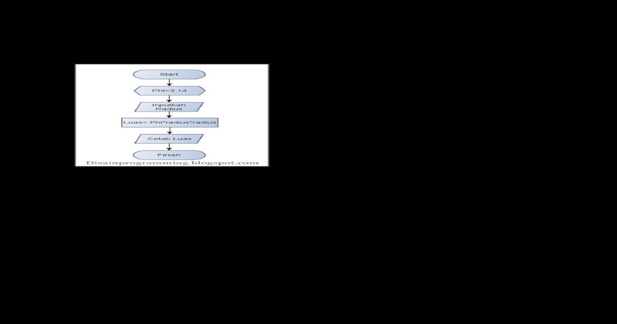 Contoh Algoritma Menghitung Luas Dan Keliling Lingkaran Docx