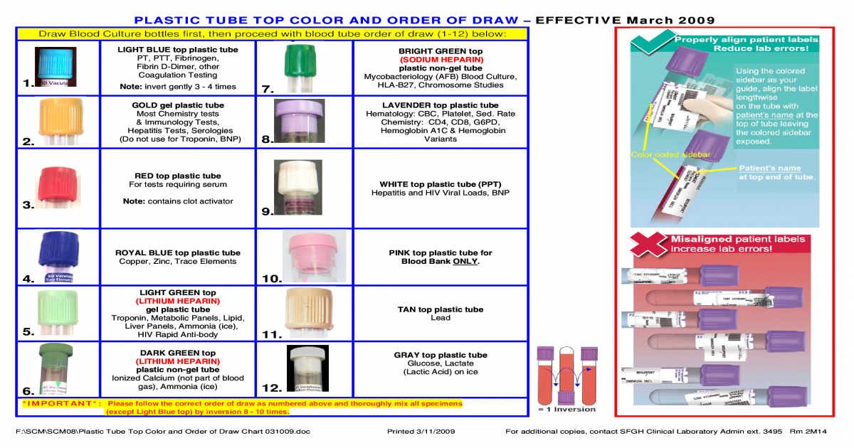 Plastic Tube Top Color And Order Of Draw Chart Pdf Document