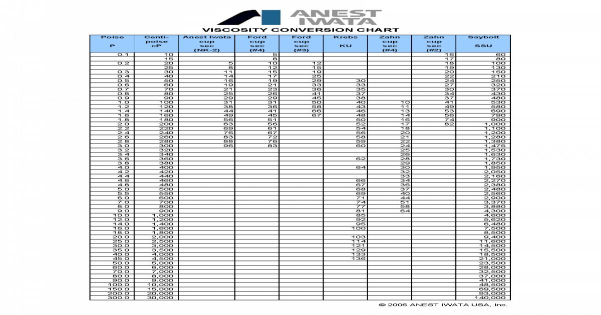 Nk2 Viscosity Conversion Chart Pdf Document