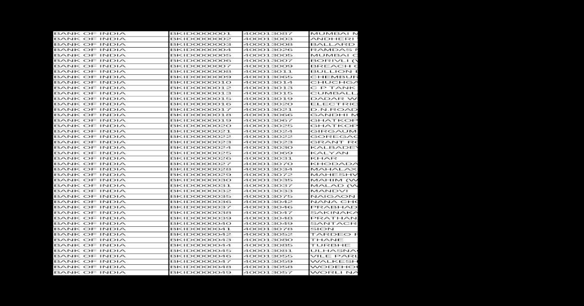 central bank of india ifsc code goverdhan pura kota