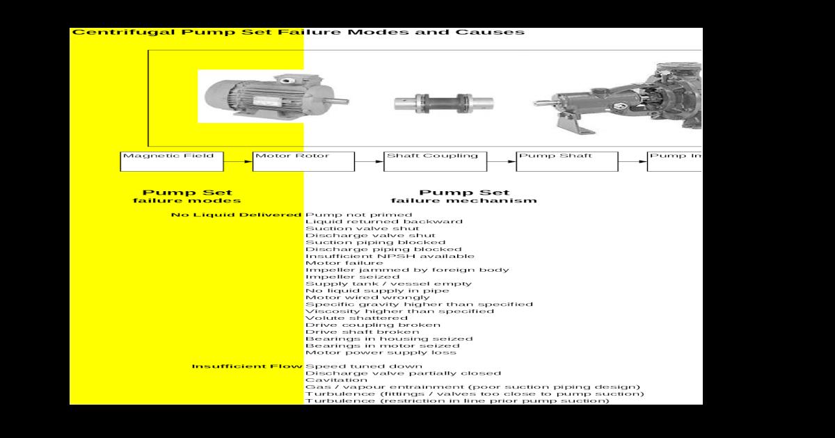 Centrifugal Pump Set Failure Modes - [XLS Document]