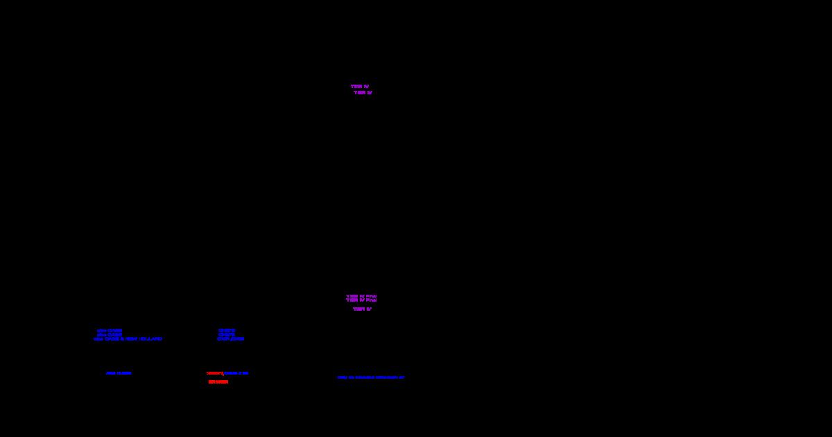 O E M  Equipment Model Type of Equipment Engine Model