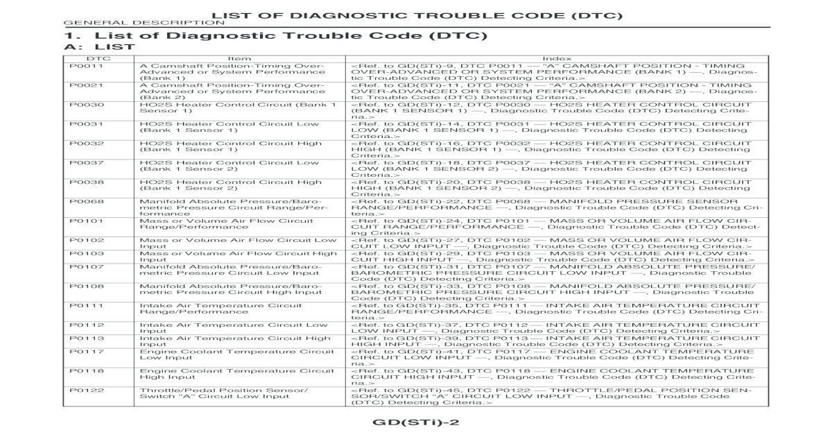 1  List of Diagnostic Trouble Code (DTC) -   ENGINE SECTION (STi)/12