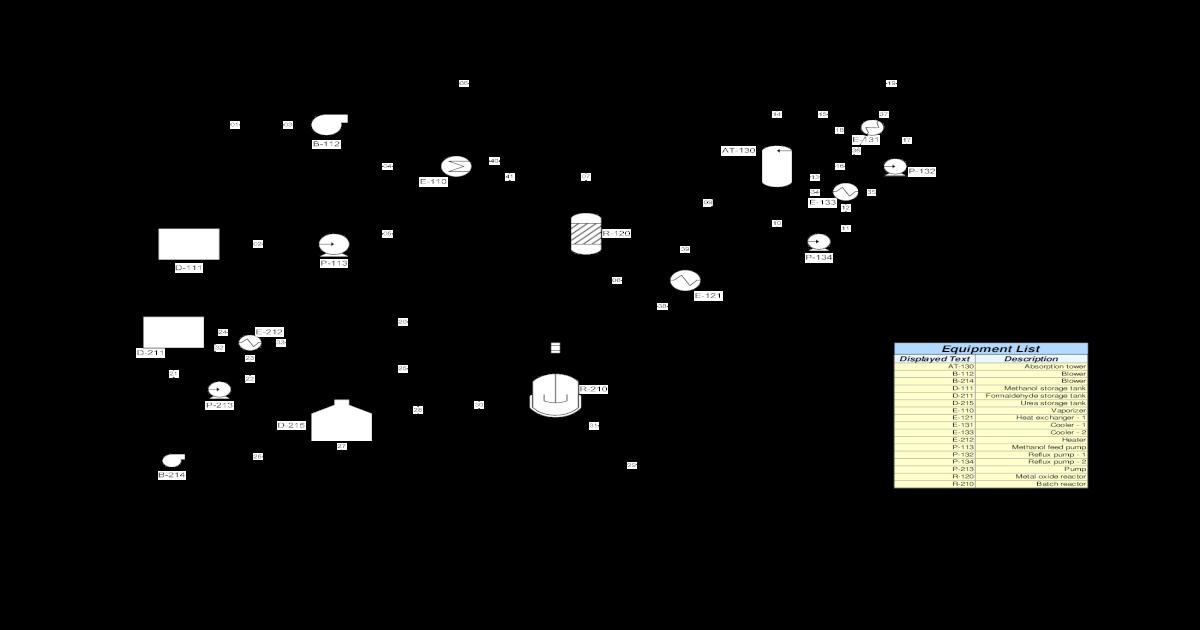 process flow diagram urea formaldehyde chemical plant