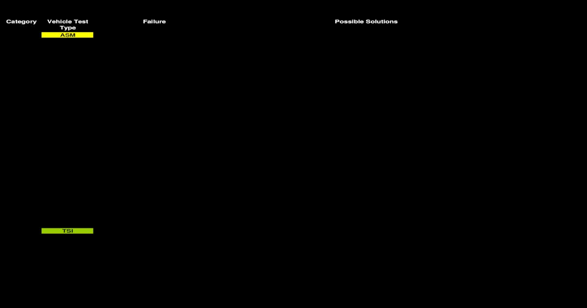 Reparare Dupa Coduri de Eroare - [PDF Document]