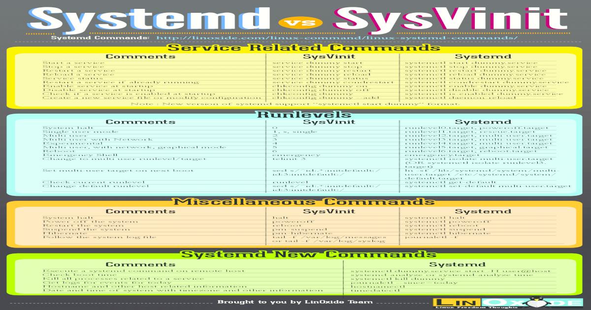Systemd vs SysVinit Cheatsheet - [PDF Document]