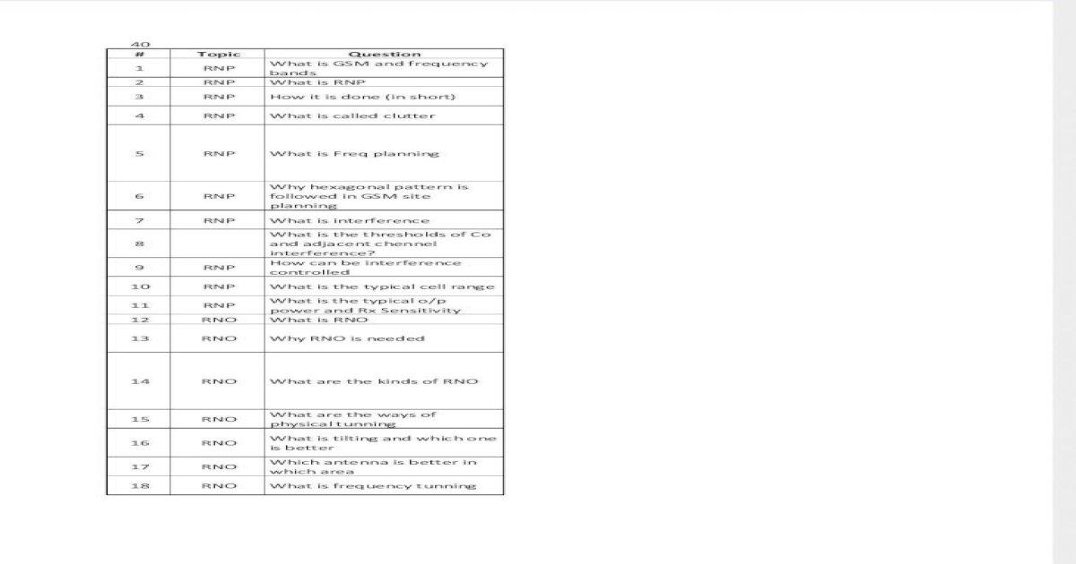 Interview Questions (RNP) - PDF Document