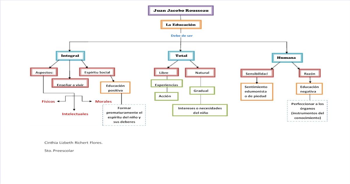 Mapa Conceptual Rousseau - [PDF Document]