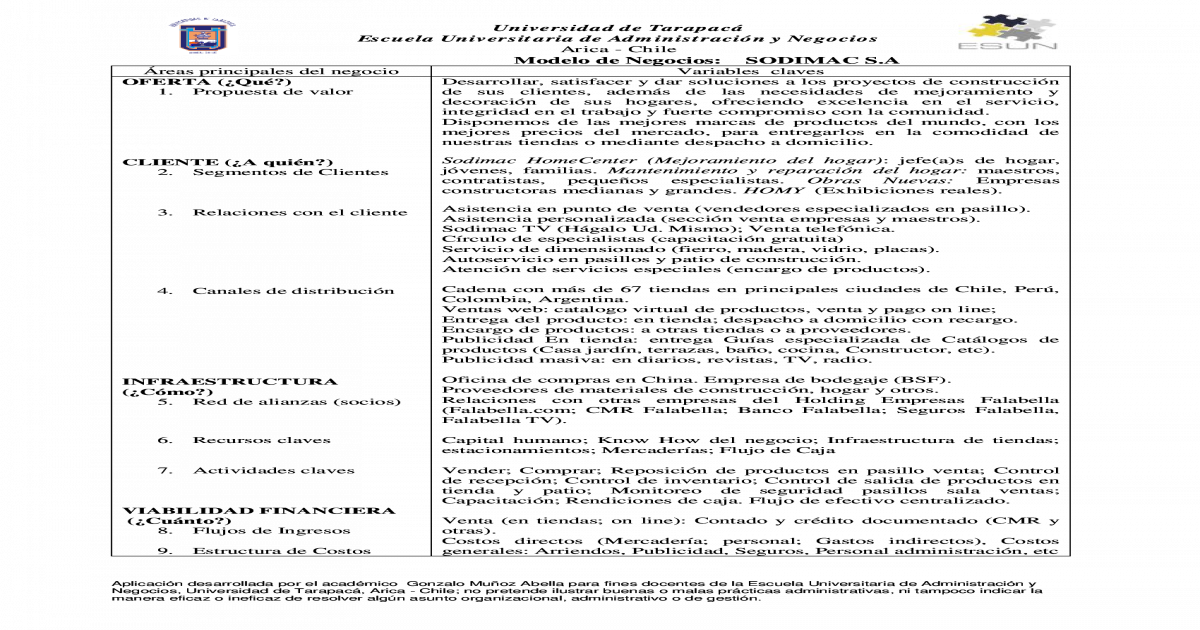 Caso Modelo De Negocios Sodimac Canvas Solucion Pdf Document